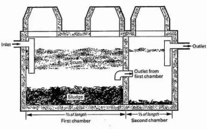 Types of Septic Systems, Alternative Septic System Designs