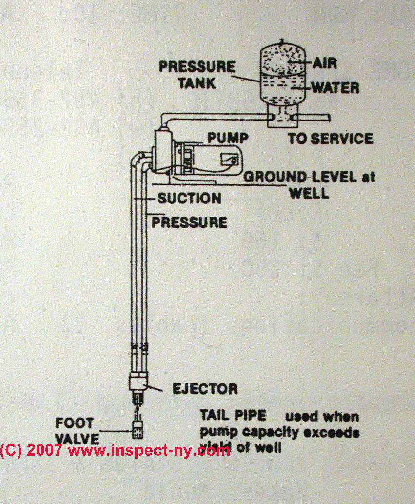 How To Prime A Water Pump To Restore Lost Water Pressure