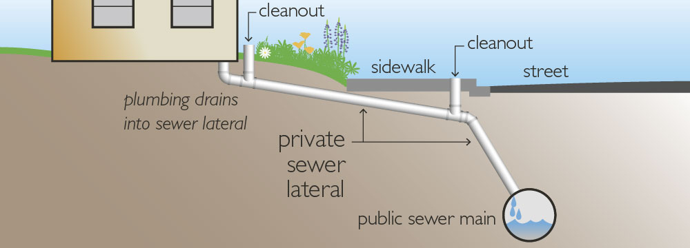 sewer scope inspection lateral sewer line image