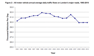 Traffic levels on major roads in Greater London 1993 — 2010, Transport for London, March 2012