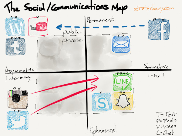 Social Communications Map Stratechery