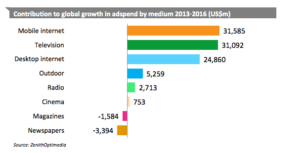 Contribution to global growth in adspend by medium 20132016