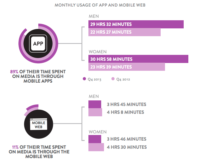 App vs Mobile Site Usage