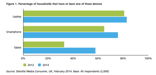Percentage of households that have at least one of these devices