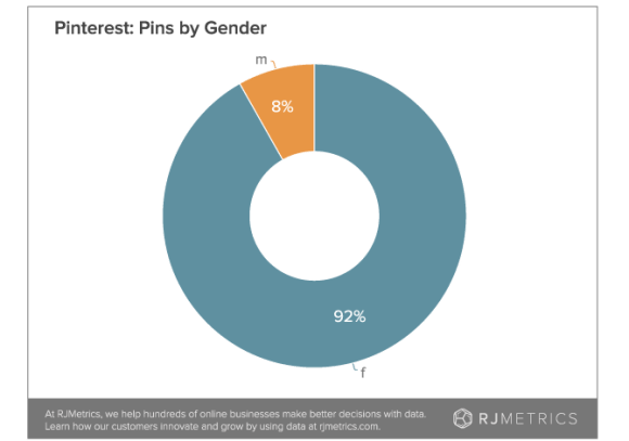 Pinterest users remain almost exclusively female, 84 stay active after 4 years