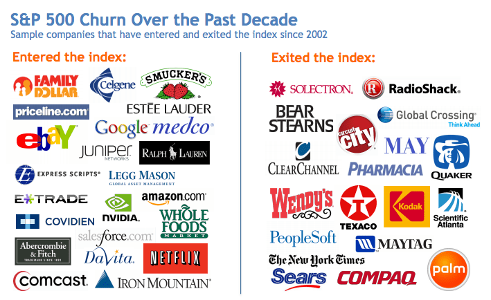 S&P 500 Churn Over the Past Decade