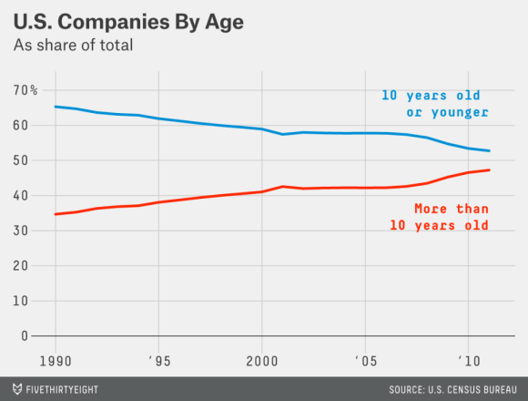Companies by Age