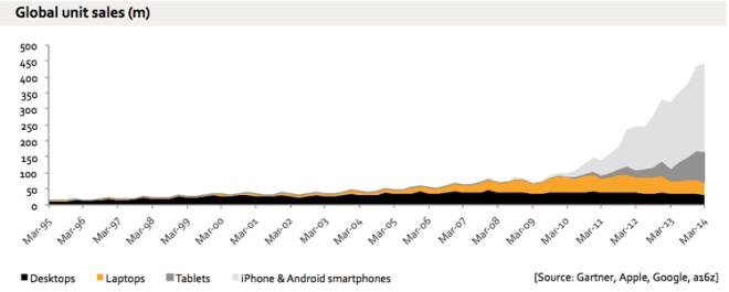 Device Sales
