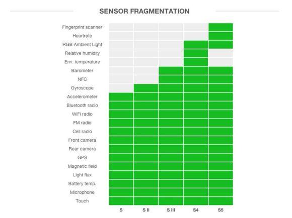 Sensor Fragmentation