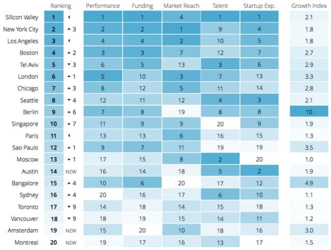 Startup Ecosystem Ranking
