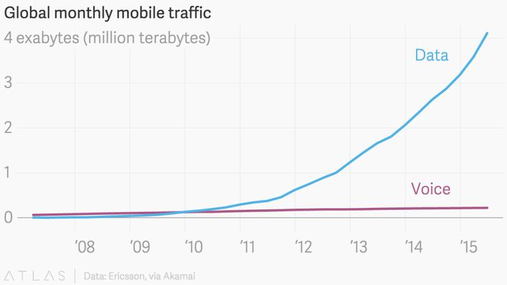 Global monthly mobile traffic