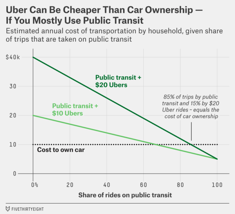 Uber and Public Transport versus the Car