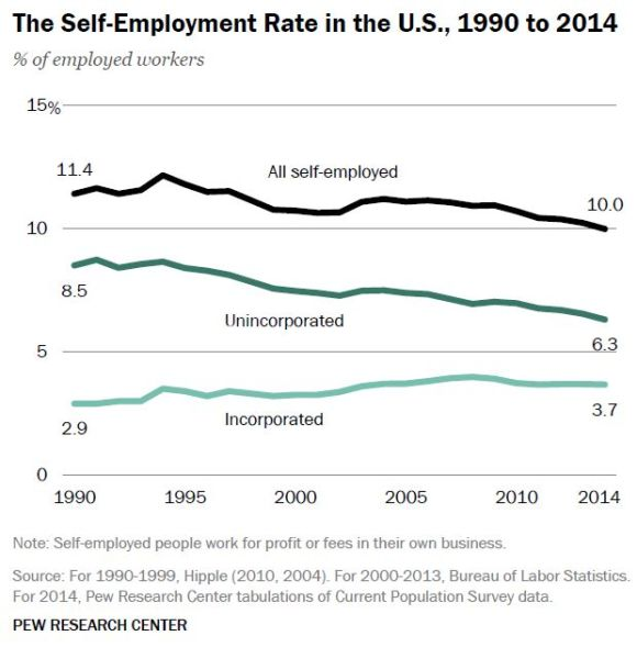 The Self Employment Rate in the US