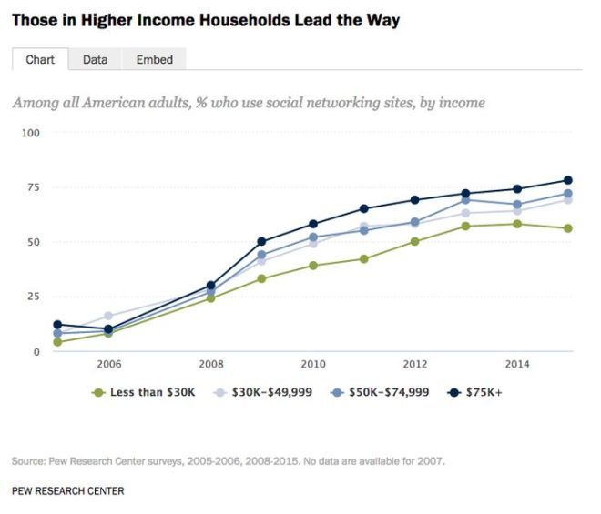 Social Media vs Income