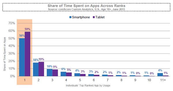 Time spent per app