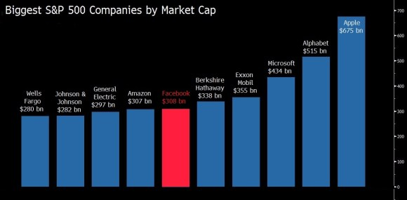 Biggest S&P 500 Companies by Market Cap