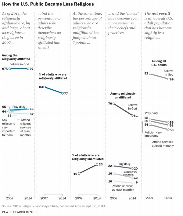 How the U.S. public became less religious