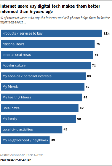 Internet users say digital tech makes them better informed than 5 years ago