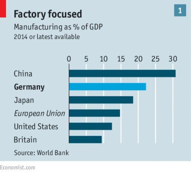 Manufacturing as percentage of GDP