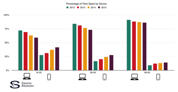 Percentage of time spent by device