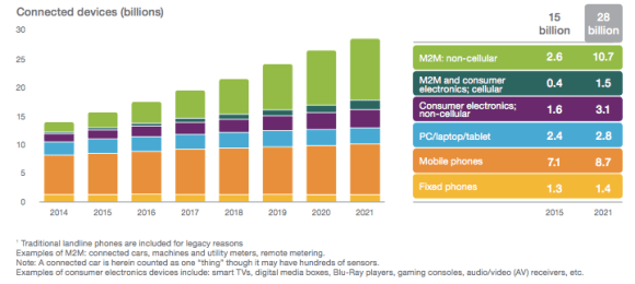 Connected devices forecast