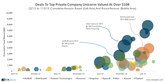 Deals to Top Private Company Unicorns Valued at Over $10bn
