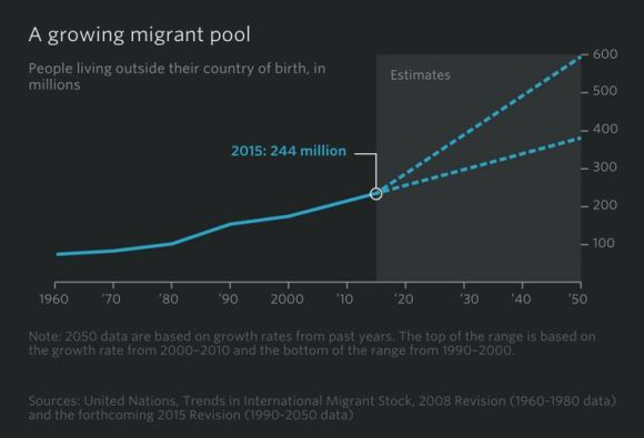A growing migrant pool