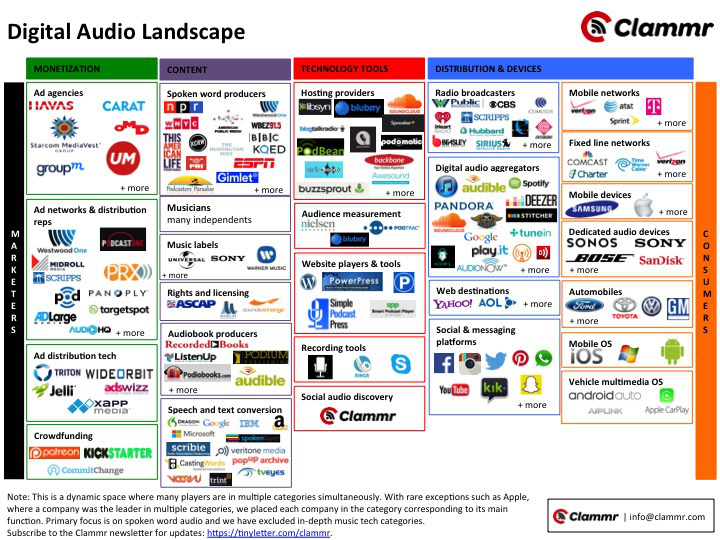 Digital Audio Landscape