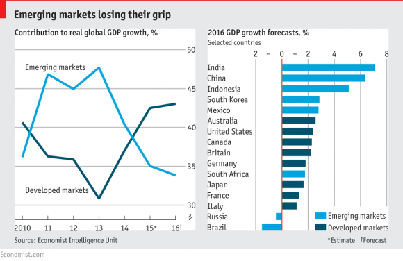 Emerging markets losing their grips