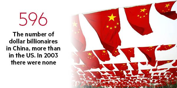 The number of dollar billionaires in China