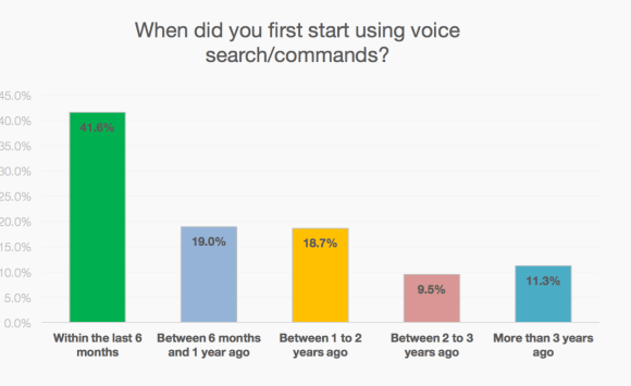 When did you first start using voice search:commands?