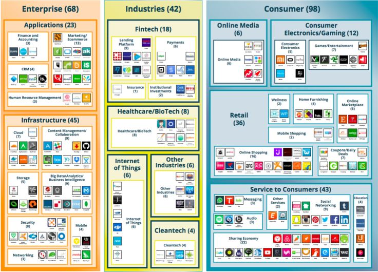 Categorisation of startups with over a $1bn valuation