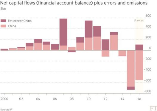Net capital flows to China