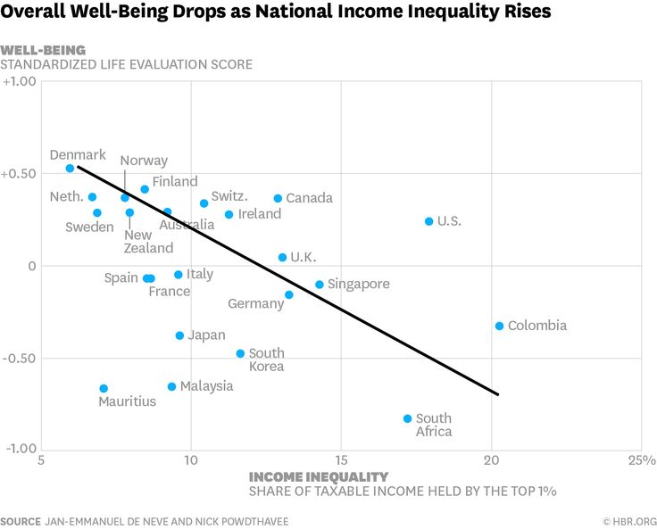 Overall well-being drops as national income inequality rises