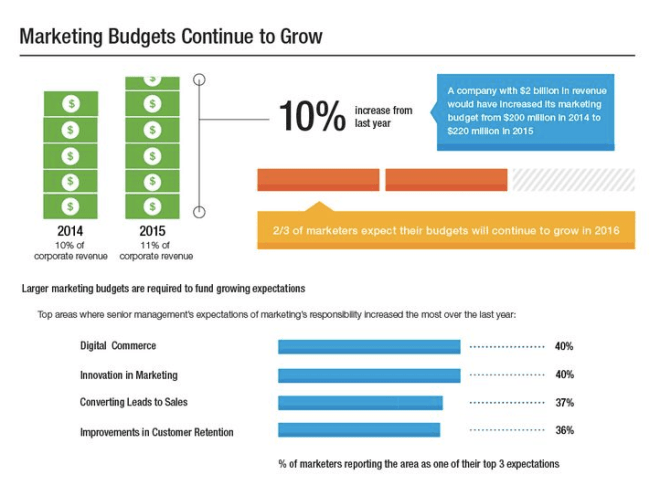 Marketing budgets continue to grow