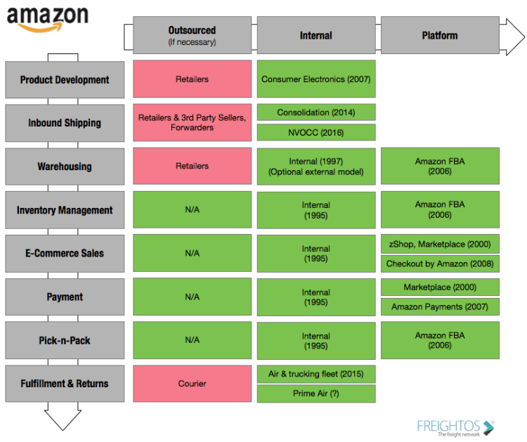 Amazon ecommerce value chain