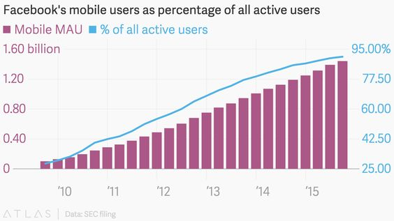 Facebook's mobile users as percentage of all active users
