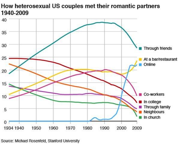 How heterosexual US couples met their romantic partners 1940-2009