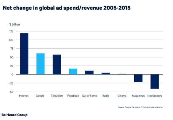 Net change in global ad spend / revenue