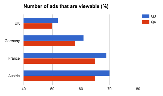 Number of ads that are viewable (%)