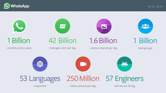 WhatsApp Statistics