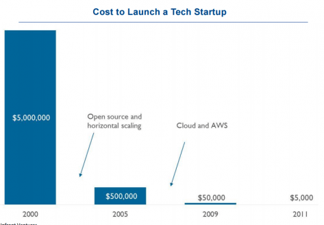 Cost to launch a tech startup