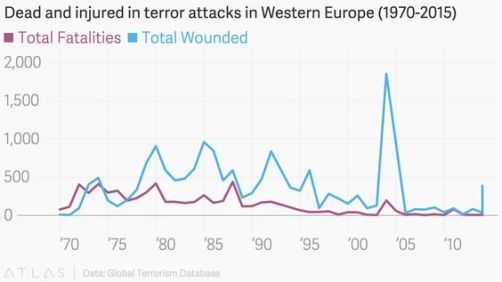 Dead and injured in terror attacks in Western Europe