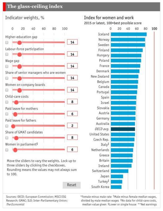 http://www.economist.com/blogs/graphicdetail/2016/03/daily-chart-0?fsrc=scn/tw/te/bl/ed/thebestandworstplacestobeaworkingwoman&%3Ffsrc%3Dscn/=tw/dc