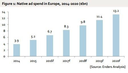 Forecast for the growth of native advertising in Europe