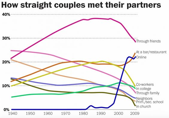 How straight couples met their partner