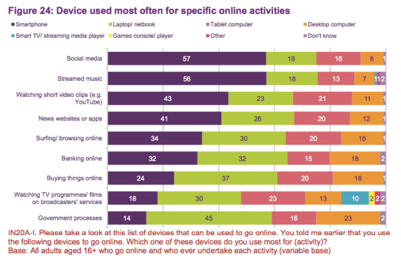 Device used most often for specific online activities