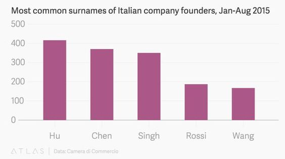 Most common surnames of Italian company founders Jan-Aug 2015