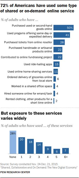 72% of Americans have used some type of shared or on-demand online services