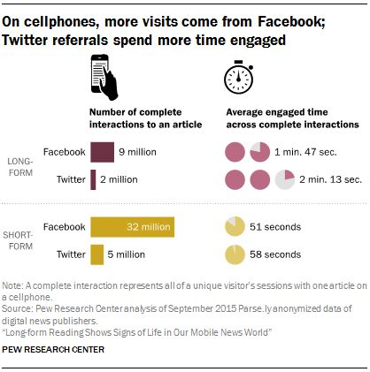 On cellphones more visits come from Facebook